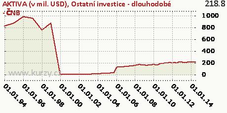 Ostatní investice - dlouhodobé - ČNB,AKTIVA (v mil. USD)