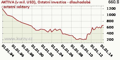 Ostatní investice - dlouhodobé - ostatní sektory,AKTIVA (v mil. USD)