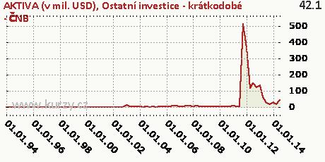Ostatní investice - krátkodobé - ČNB,AKTIVA (v mil. USD)