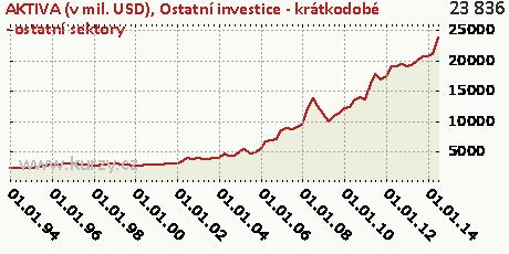 Ostatní investice - krátkodobé - ostatní sektory,AKTIVA (v mil. USD)