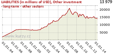 Other investment - long-term - other sectors,LIABILITIES (in millions of USD)