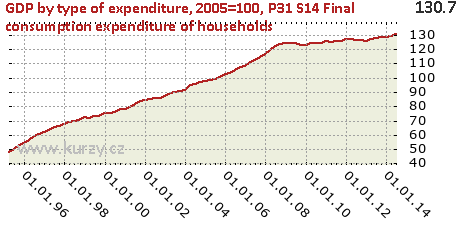 P31_S14 Final consumption expenditure of households,GDP by type of expenditure, 2005=100