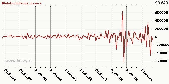 pasiva - Graf rozdílový