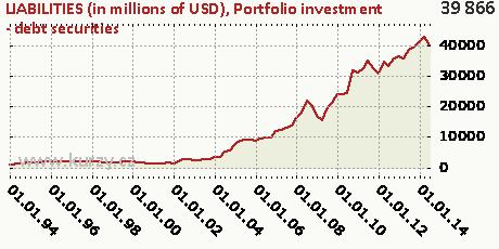 Portfolio investment - debt securities,LIABILITIES (in millions of USD)