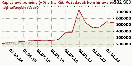 Požadavek kombinovaných kapitálových rezerv,Kapitálové poměry (v % a tis. Kč)