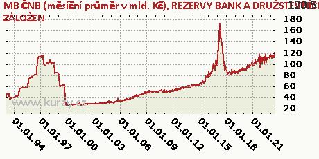 REZERVY BANK A DRUŽSTEVNÍCH ZÁLOŽEN,MB ČNB (měsíční průměr v mld. Kč)