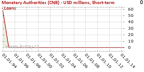 Short-term - Loans,Monetary Authorities (CNB) - USD millions