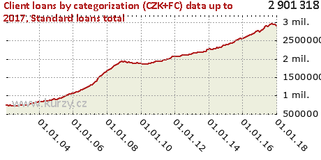 Standard loans total,Client loans by categorization (CZK+FC)