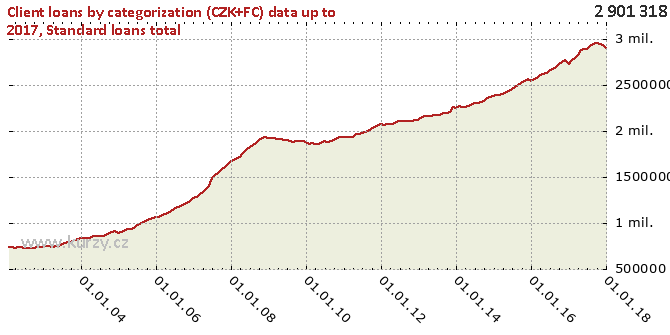 Standard loans total - Chart