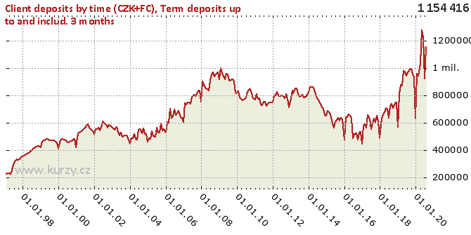 Term deposits up to and includ. 3 months - Chart