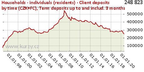 Term deposits up to and includ. 3 months,Households - individuals (residents) - Client deposits by time (CZK+FC)