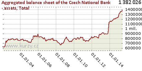 Total,Aggregated balance sheet of the Czech National Bank - assets