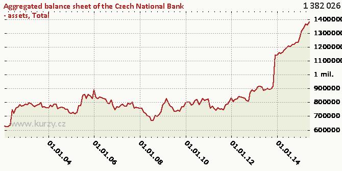 Total - Chart