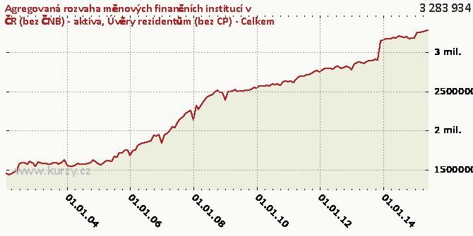 Úvěry rezidentům (bez CP) - Celkem - Graf