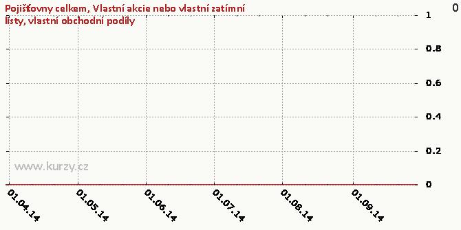 Vlastní akcie nebo vlastní zatímní listy, vlastní obchodní podíly - Graf