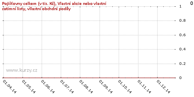 Vlastní akcie nebo vlastní zatímní listy, vllastní obchdní podíly - Graf