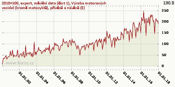 Výroba motorových vozidel (kromě motocyklů), přívěsů a návěsů (E) - Graf