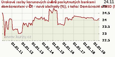 z toho: Domácnosti a NISD (S.14+S.15) - úročený úvěr z kreditních karet,Úrokové sazby korunových úvěrů poskytnutých bankami domácnostem v ČR - nové obchody (%)