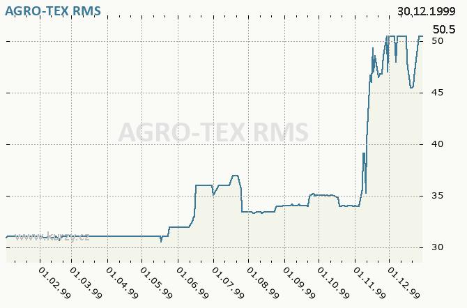AGRO-TEX, AGROGETANA TACHOV - Graf ceny akcie cz, rok 1999