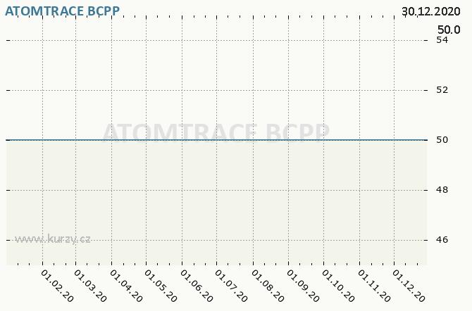 ATOMTRACE - Graf ceny akcie cz, rok 2020