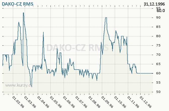 DAKO-CZ, DAKO TŘEMOŠNICE - Graf ceny akcie cz, rok 1996