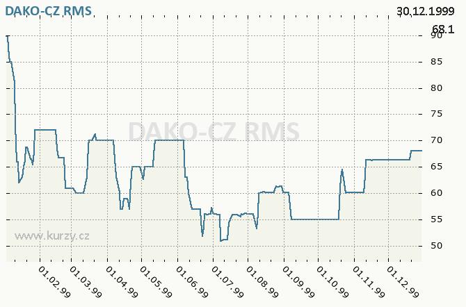 DAKO-CZ, DAKO TŘEMOŠNICE - Graf ceny akcie cz, rok 1999