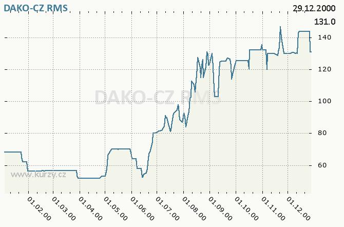 DAKO-CZ, DAKO TŘEMOŠNICE - Graf ceny akcie cz, rok 2000