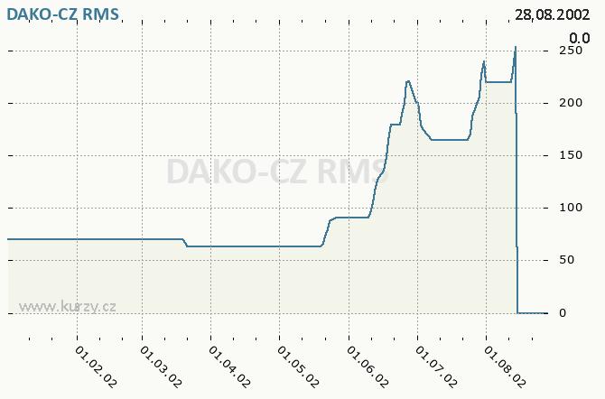 DAKO-CZ, DAKO TŘEMOŠNICE - Graf ceny akcie cz, rok 2002