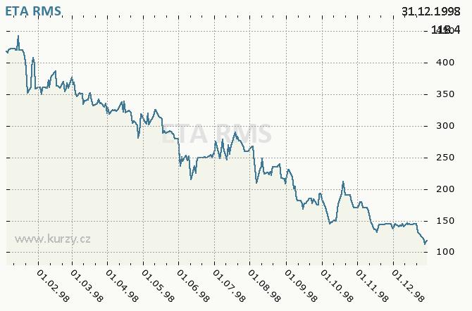 ETA HLINSKO - Graf ceny akcie cz, rok 1998