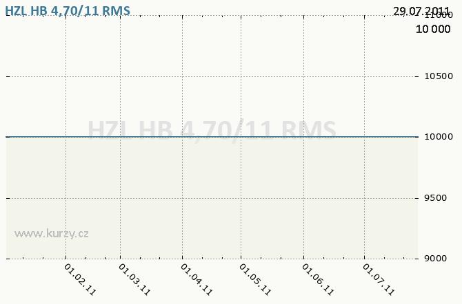 HZL HB 4,70/11, HYPOTEČNÍ BANKA, A.S., 4,70%, 2006-2011 - Graf ceny akcie cz, rok 2011