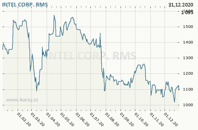 INTEL CORP. - Graf ceny akcie cz, rok 2020