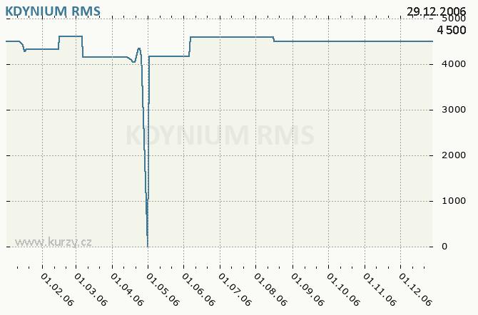 KDYNIUM A. S. - Graf ceny akcie cz, rok 2006