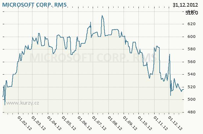 MICROSOFT CORP. - Graf ceny akcie cz, rok 2012