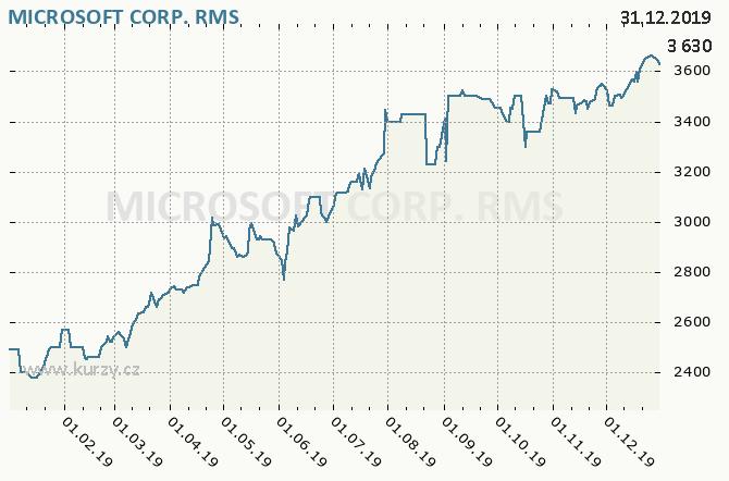 MICROSOFT CORP. - Graf ceny akcie cz, rok 2019
