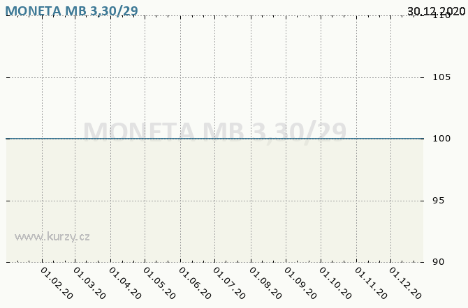 MONETA MB 3,30/29 - Graf ceny akcie cz, rok 2020