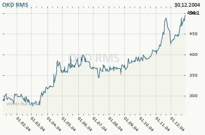 OKD OSTRAVA - Graf ceny akcie cz, rok 2004