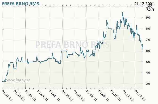 PREFA BRNO - Graf ceny akcie cz, rok 2001
