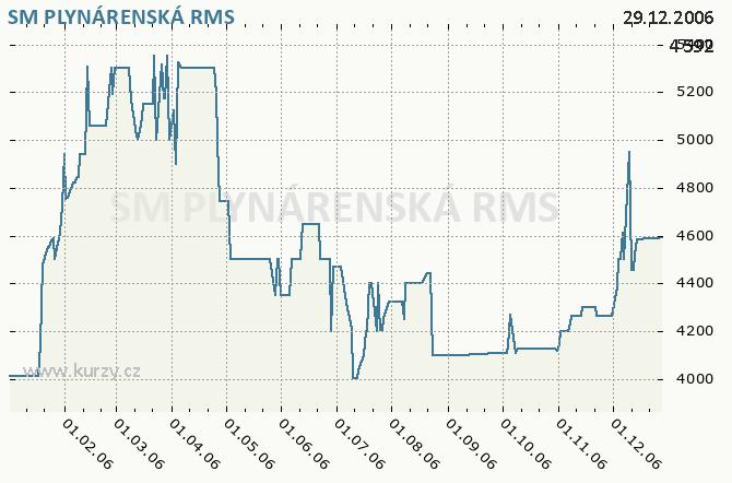 SM PLYNÁRENSKÁ, SEVEROMORAVSKÁ PLYNÁRENSKÁ, A.S. - Graf ceny akcie cz, rok 2006