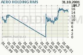 AERO HOLDING, graf