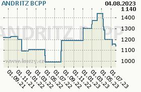ANDRITZ, graf