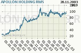 APOLLÓN HOLDING, graf