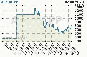 ATS, graf