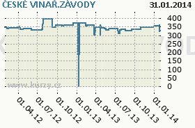 ČESKÉ VINAŘ.ZÁVODY, graf