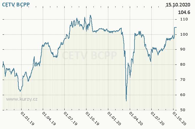 CETV - CENTRAL EUROPEAN MEDIA ENTERPRISES LTD. - Graf ceny akcie cz