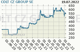 CZG, graf