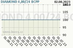 DIAMOND 4,00/24, graf