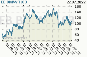 EB BMW TL03, graf