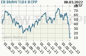 EB BMW TL04, graf
