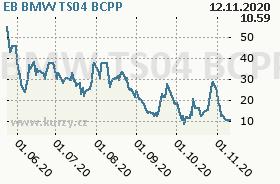EB BMW TS04, graf