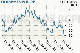 EB BMW TS05, graf